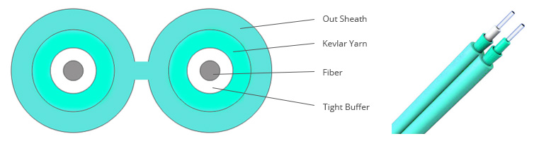 10G OM4 50/125μm Multimode Duplex Zipcord Tight Buffer Riser Indoor Fiber Optic Cable